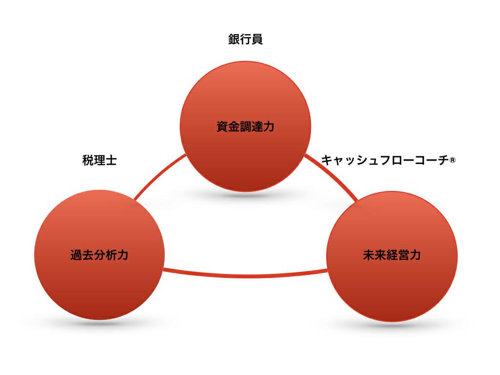 3つの力.001